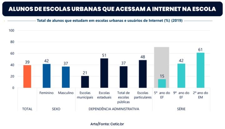 content_ALUNOS-DE-ESCOLAS-URBANAS-QUE-ACESSAM-A-INTERNET-NA-ESCOLA