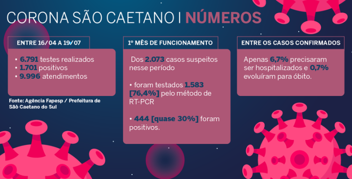 content_corona-sao-caetano